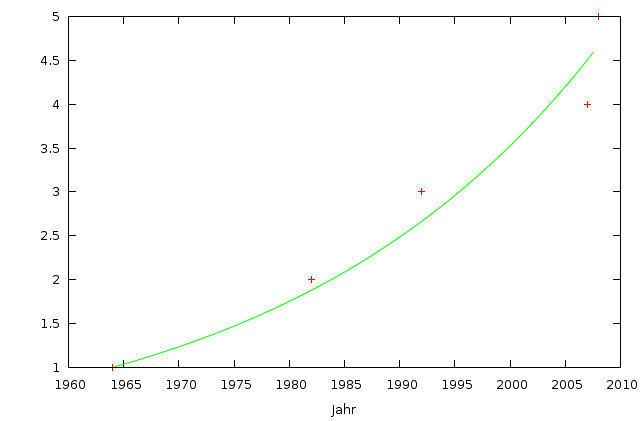 Exponential fit of the number of computer models against time