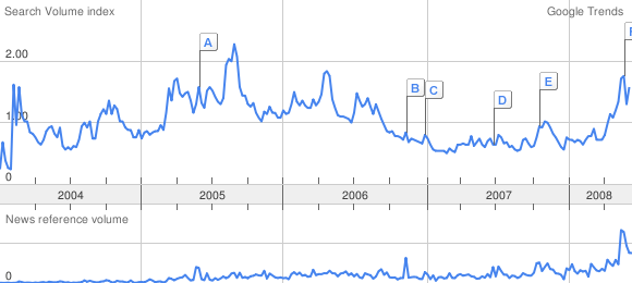 google Trends: Peak Oil